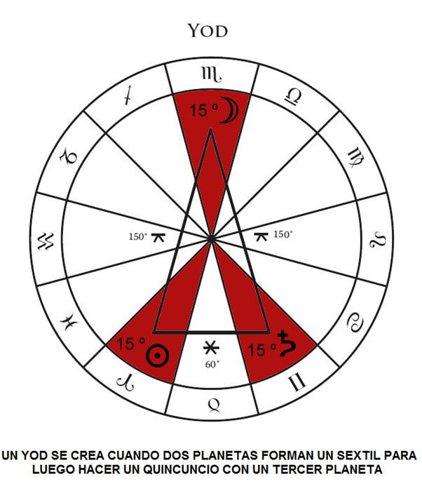 yod-astrologia